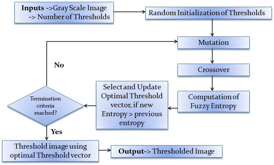 A Fuzzy Entropy based Multi-level Image Thresholding using