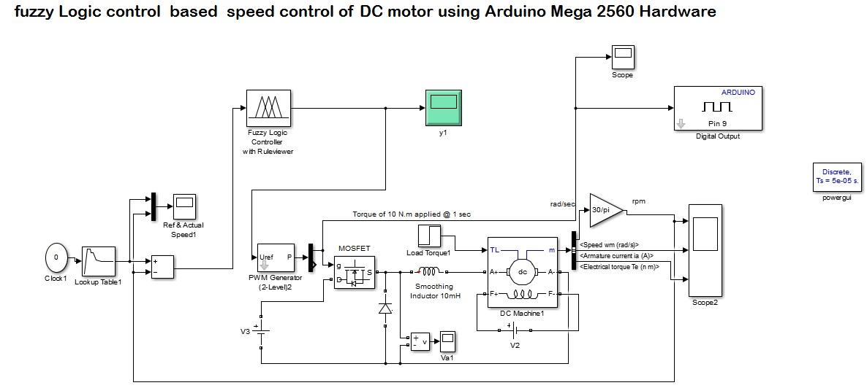 fuzzy Logic control based speed control of DC motor using Arduino