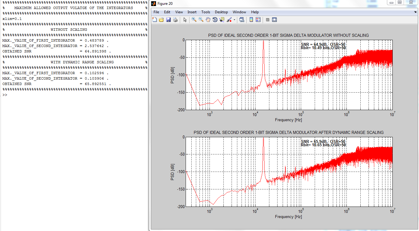 Example for applying dynamic range scaling for a second order sigma example for applying dynamic range scaling for a second order sigma delta modulator baditri Image collections