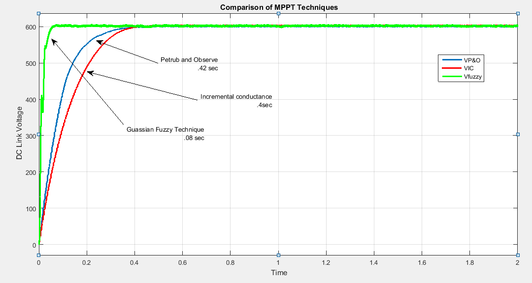 mppt fuzzy logic controller for pv