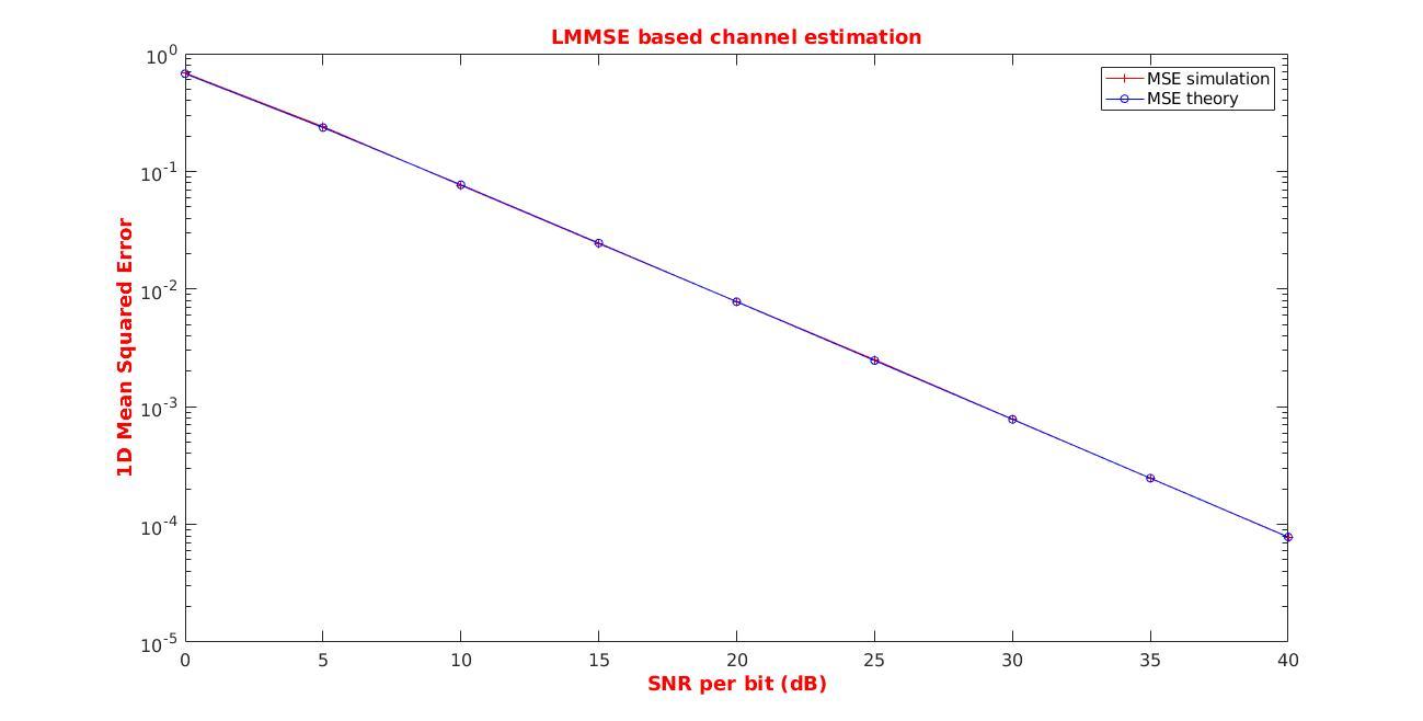 Matlab Code ofdm estimation