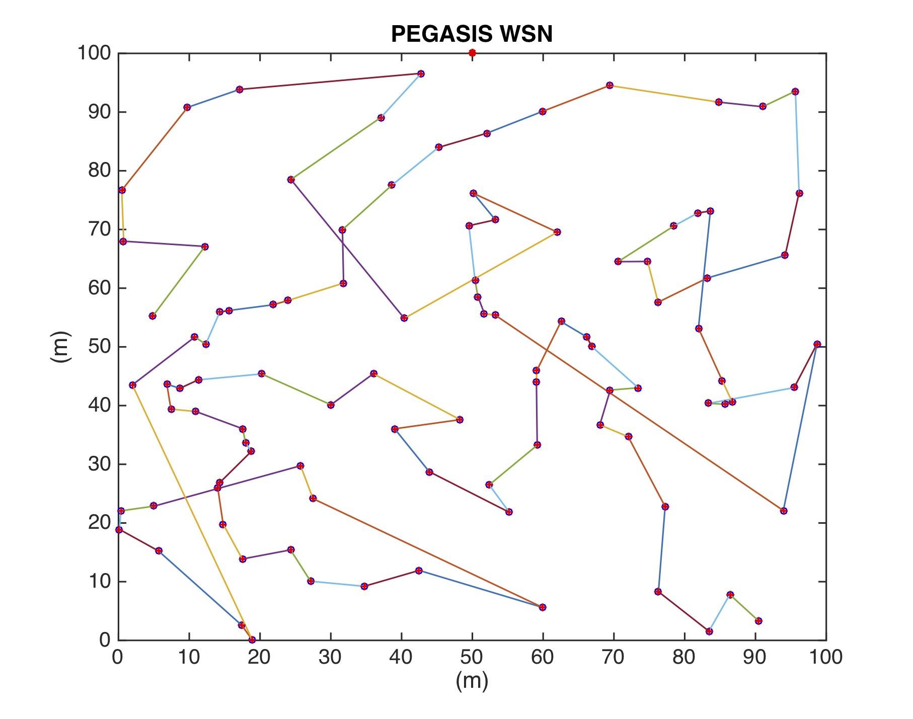 PEGASIS (Power-efficient gathering in sensor information