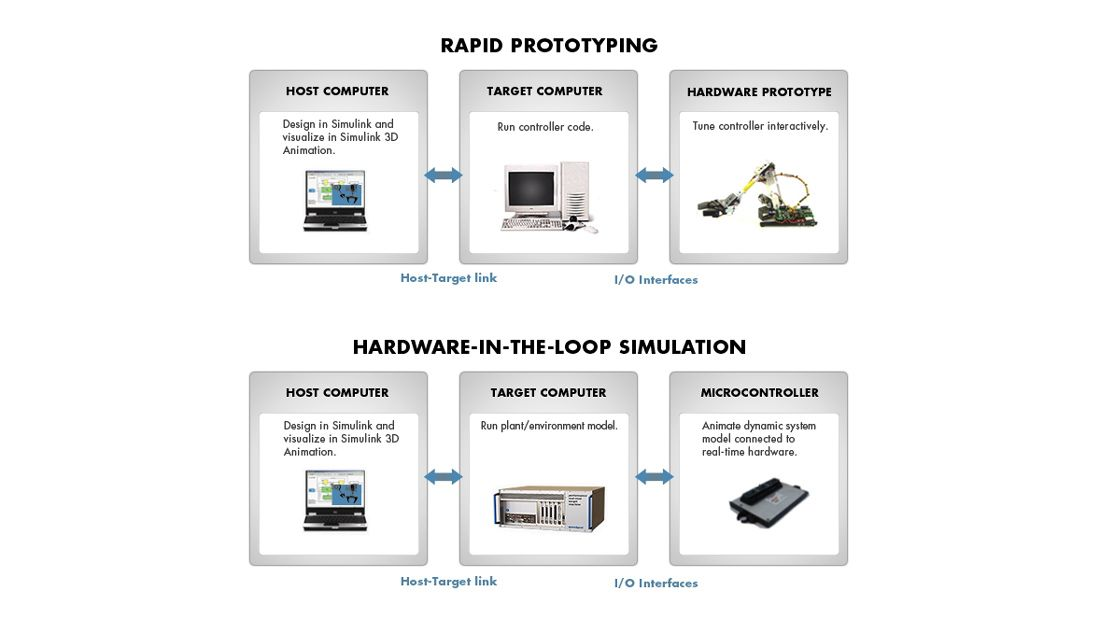 Components of a Simulink Real-Time testing environment