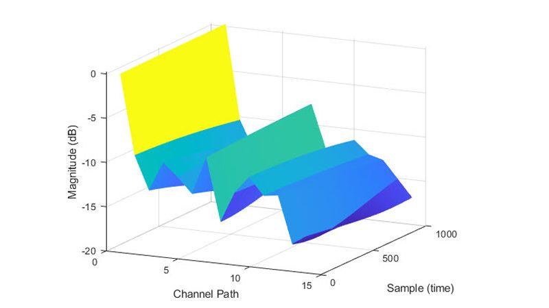 TDL channel model path gains.