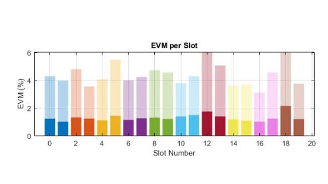 EVM performance of a 5G NR RF transmitter.