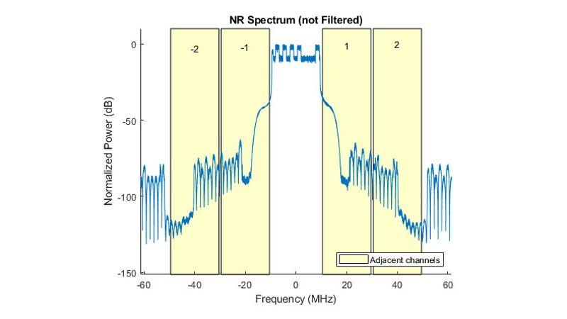 ACLR measurement for 5G NR test models.