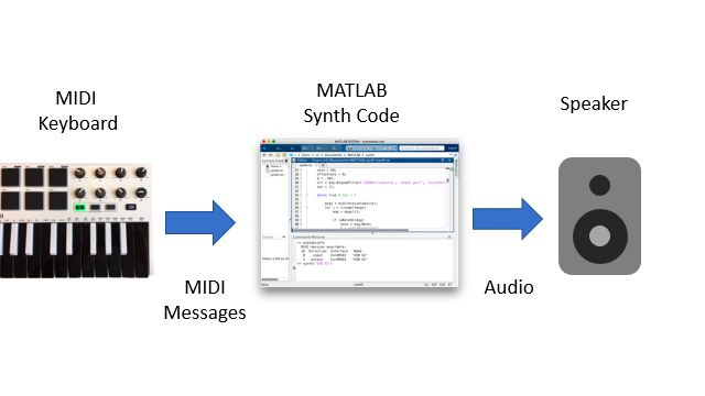 Block diagram showing a keyboard MIDI controller sending MIDI messages to a MATLAB session, which in turns processes the messages, synthesizes note waveforms, and plays back the generated samples through a loudspeaker.