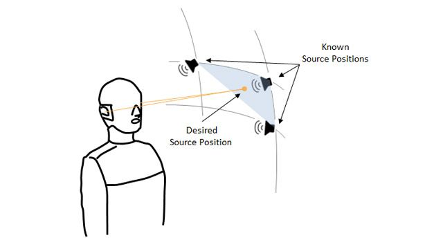 Drawing showing a binaural mannequin, three loudspeakers at the vertices of a spherical sector representing three points at which the head-related transfer function is known, and a fourth point at a random position inside the sector, for which the head-related transfer function needs to be estimated.
