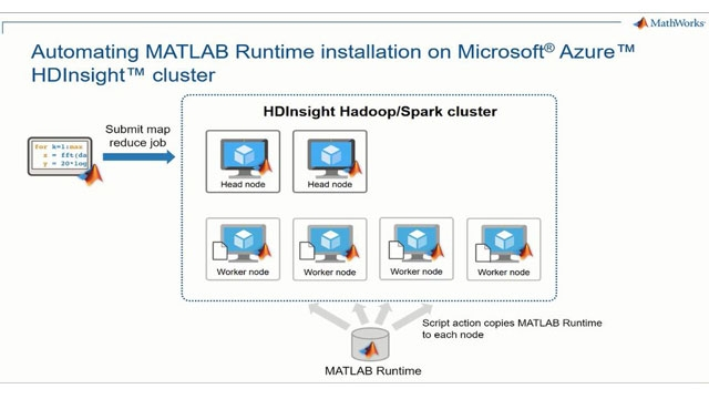 Get started with MATLAB map-reduce/Spark executables in Microsoft Azure HDInsights clusters. Learn how to configure Azure HDInsight to automatically install the MATLAB run time on each node in the cluster.