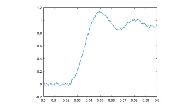 In this example, analog voltage data is acquired continuously until the signal exceeds 1V and then stops automatically.