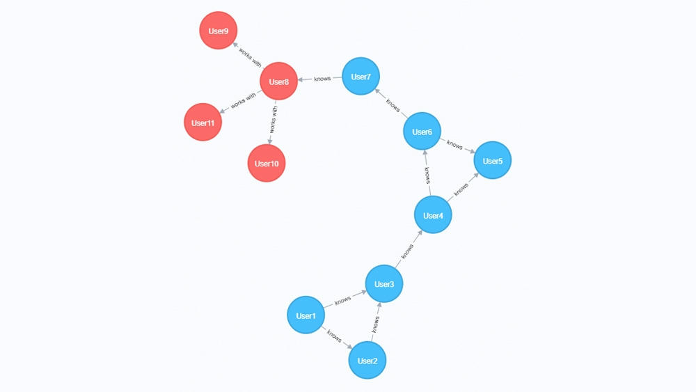 Create, update, and delete graph information.