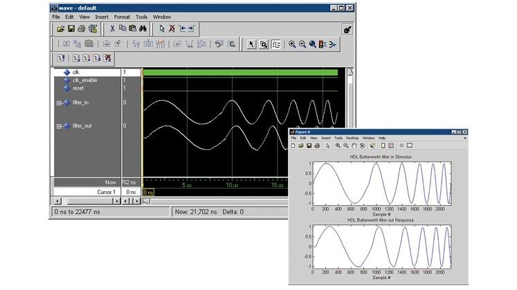 Simulation results in Mentor® Questa®.