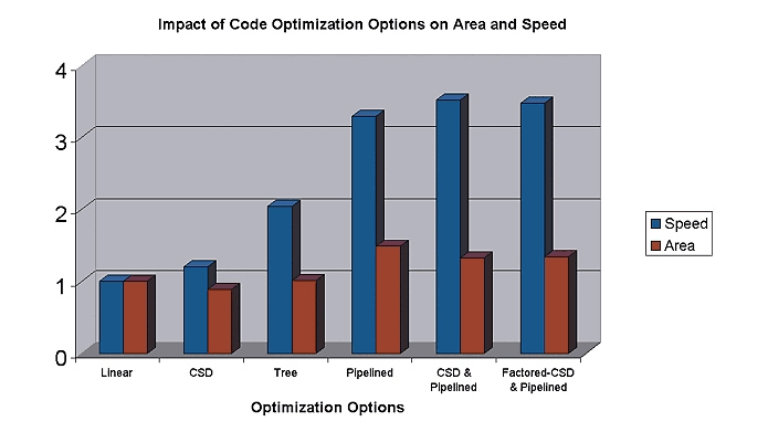 Optimization options.