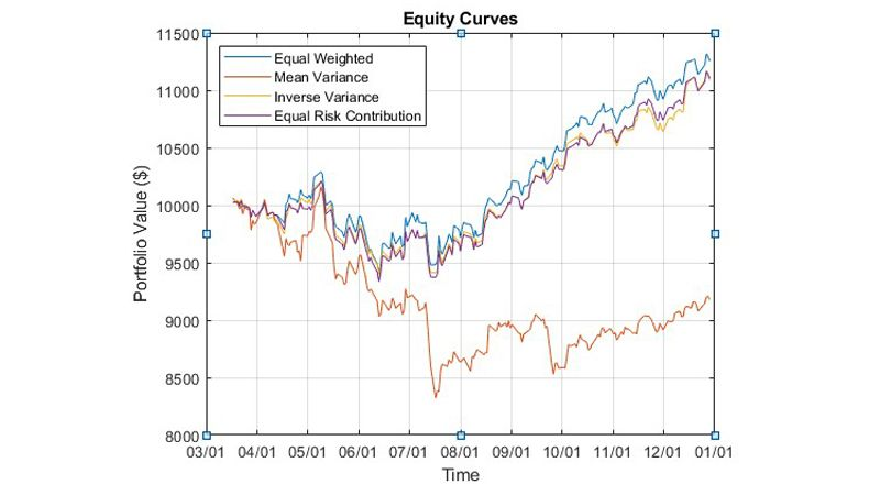 Equity curves comparing backtests of multiple investment strategies.