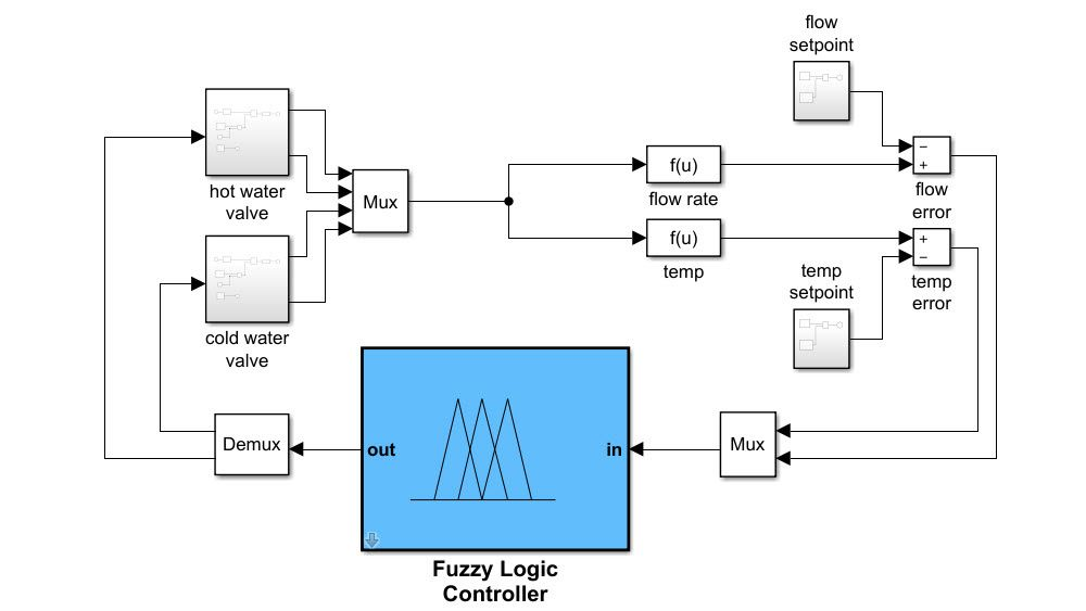 Simulating Fuzzy Inference System in Simulink.