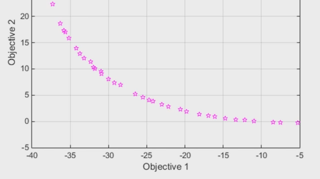 Find points on the Pareto front for multiobjective optimization problems with Global Optimization Toolbox. Use paretosearch, a direct search method using pattern search, or gamultiobj, a genetic algorithm, to assess design trade-offs.