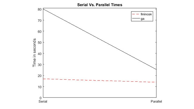 Speed-ups from parallel computing