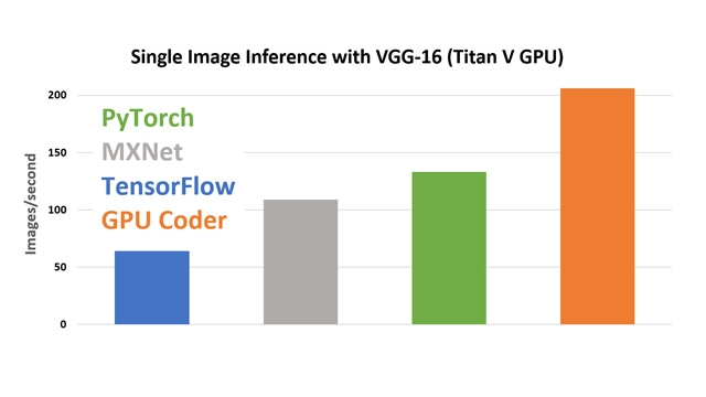 GPU Coder performance comparison using cuDNN.