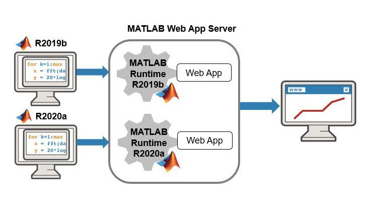 MATLAB Web App Server running multiple versions of MATLAB Runtime