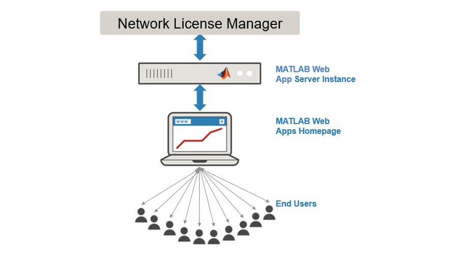 Providing access to additional end users.