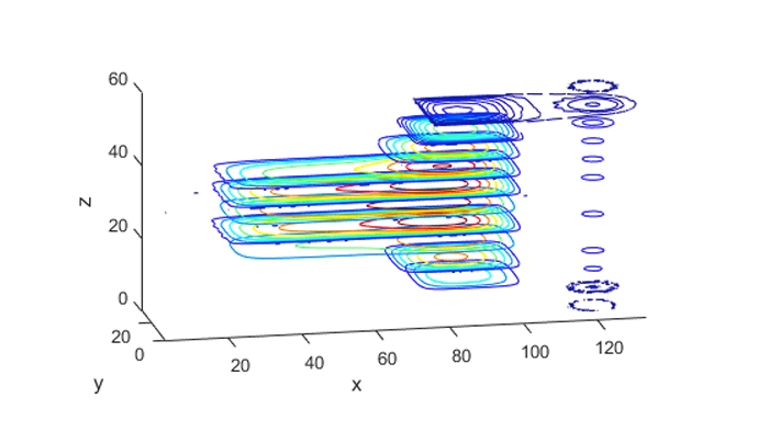 Contour plot slices in 3D.