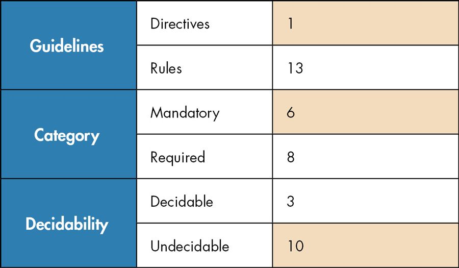 Table outlining the guidelines, categories, and decidability of MISRA code compliance
