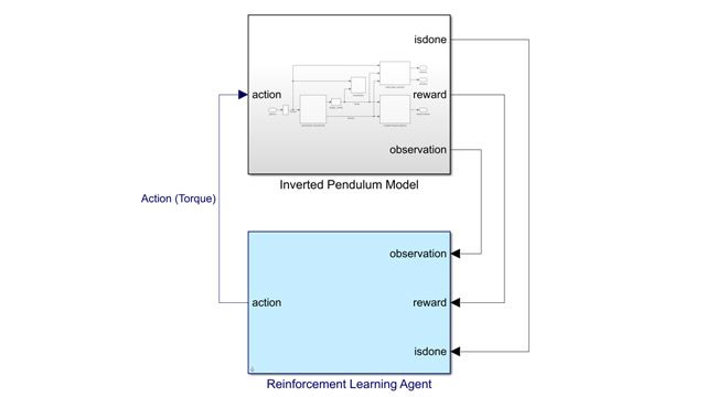 Reinforcement Learning Agent block for Simulink shown in blue.