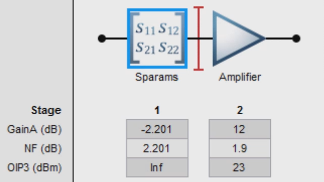 Build a cascade of RF components with RF Toolbox and analyze the link budget in terms of noise figure, gain, and IP3.