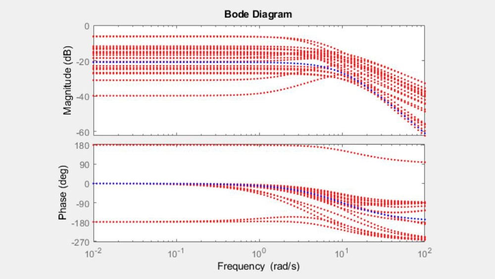Bode plot of a system with uncertain parameters.
