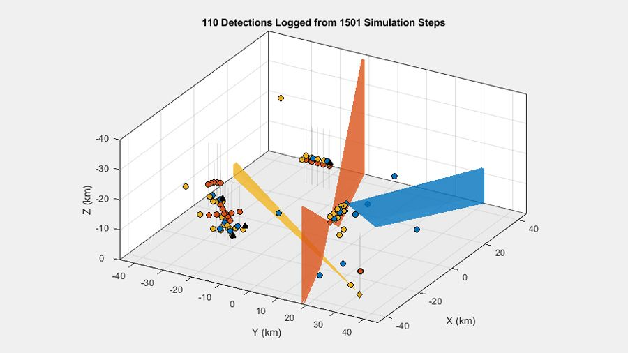 Detections generated in multiplatform scenario with three sensors and multiple targets.