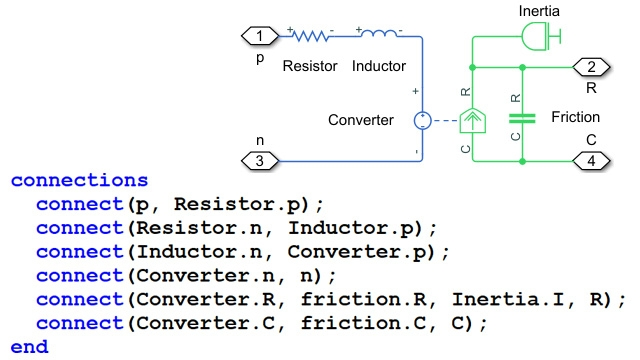 Components are reused and connected in a Simscape language file.