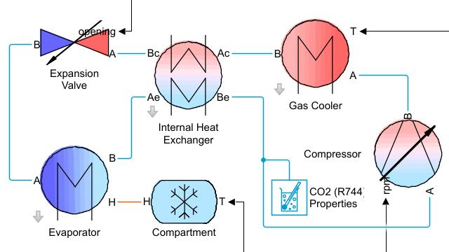 Model of a vapor-compression refrigeration cycle in which the high-pressure portion of the cycle operates in the supercritical fluid region.