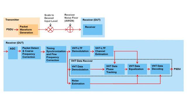 802.11ac receiver minimum input sensitivity test.