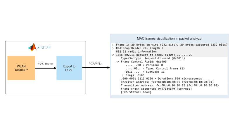 802.11 MAC frame generation.