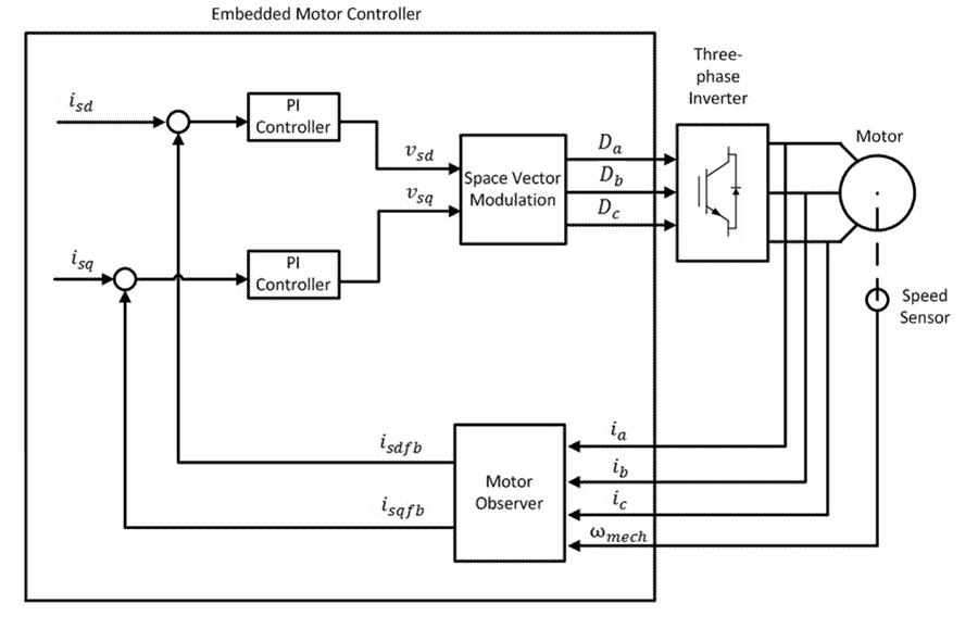 motor control development