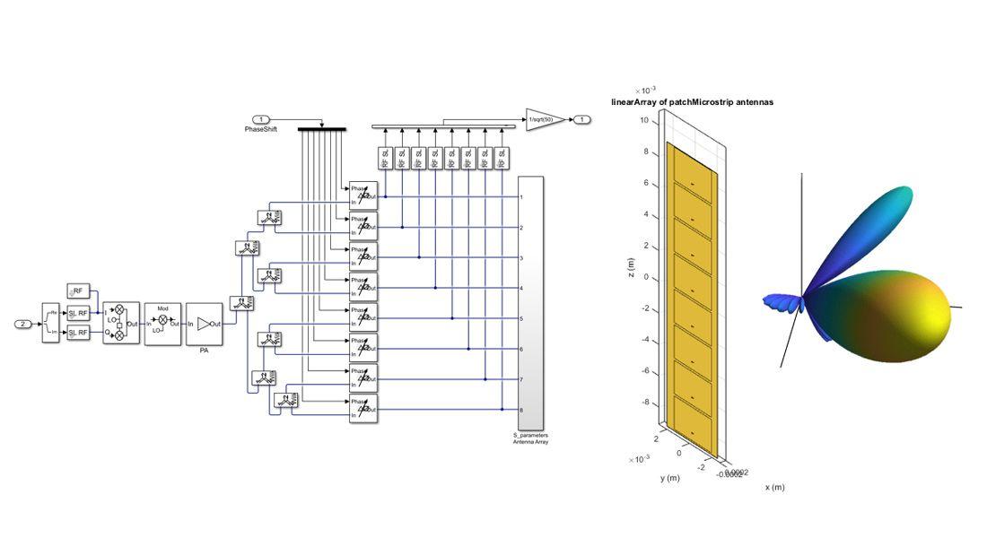 Antenna integration in system-level simulation.