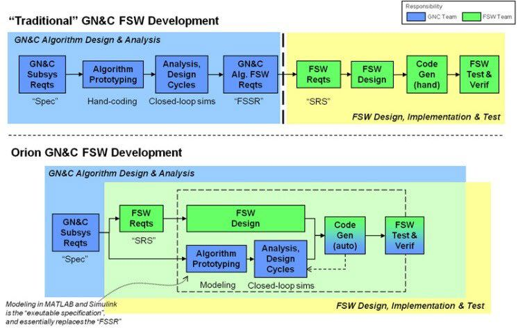 schematic comparing traditional design process
