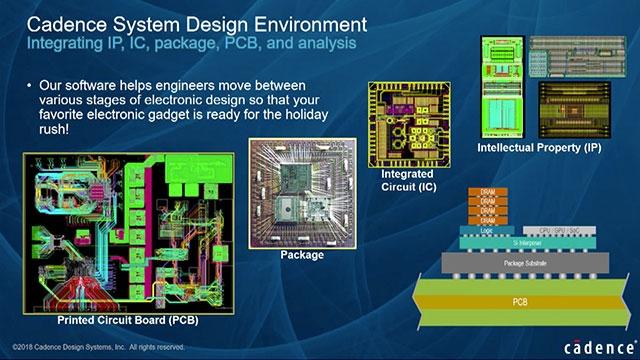 Model-based design based interoperable workflows between Simulink, Virtuoso, AMS Designer, Pspice and MATLAB