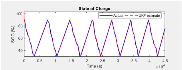 Estimating battery state of charge using an unscented Kalman filter in Simulink.