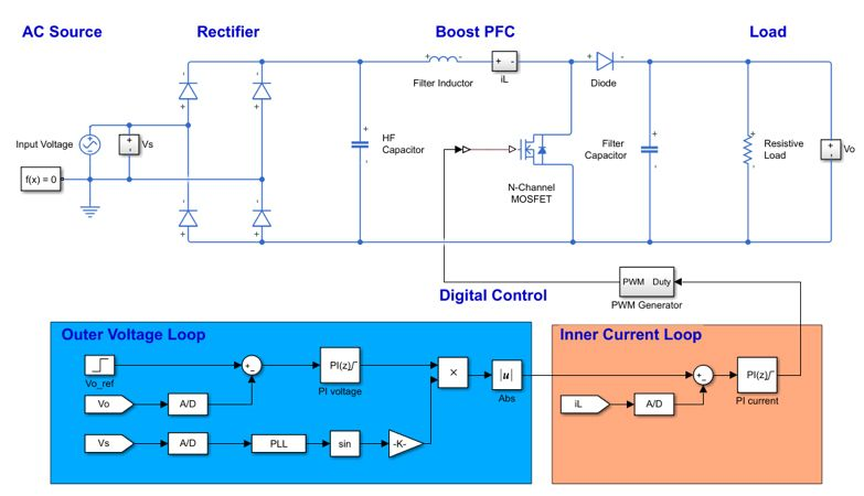 Simulink model  of digitally controlled boost power factor correction.