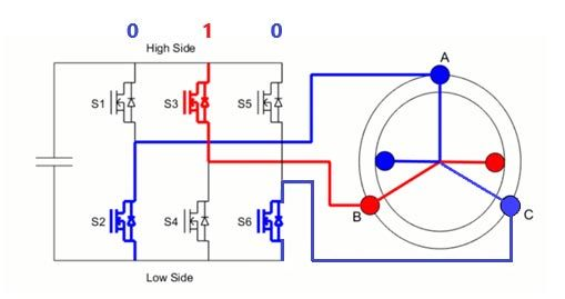 Three-phase inverter circuit connected to the stator windings of a motor.