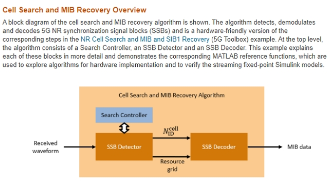 Overview of FPGA-proven subsystem IP for detecting and demodulating 5G New Radio (NR) signal synchronization blocks.