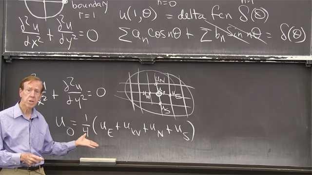 Inside a circle, the solution <em>u</em>(<em>r</em>, θ) combines <em>r<sup>n</sup></em> cos(<em>n</em>θ) and <em>r<sup>n</sup></em> sin(<em>n</em>θ). The boundary solution combines all entries in a Fourier series to match the boundary conditions.