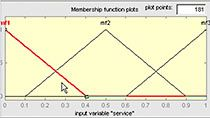 Define membership functions and rules for fuzzy inference systems.