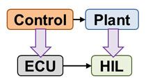 Use HIL testing instead of hardware prototypes to test control algorithms. Convert physical model to C code and simulate in real time on controller hardware.