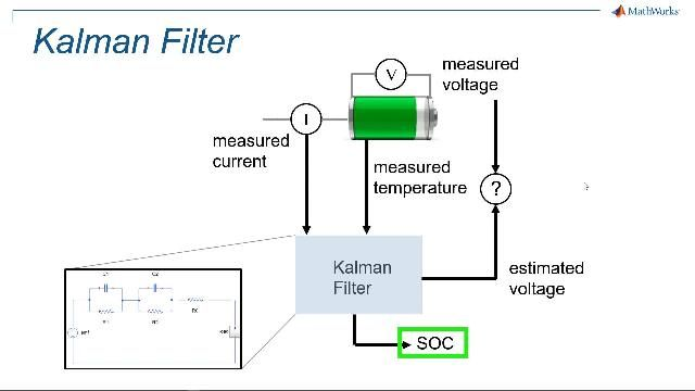 Get an introduction of battery state of charge (SOC) estimation, including a review of using neural networks.