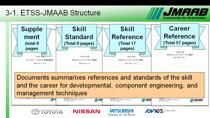Model‐based development using MATLAB and Simulink improves development efficiency and is becoming a standard approach. However, it has a short history and has some issues to solve. To that end, the Japanese automotive industry has established the Jap