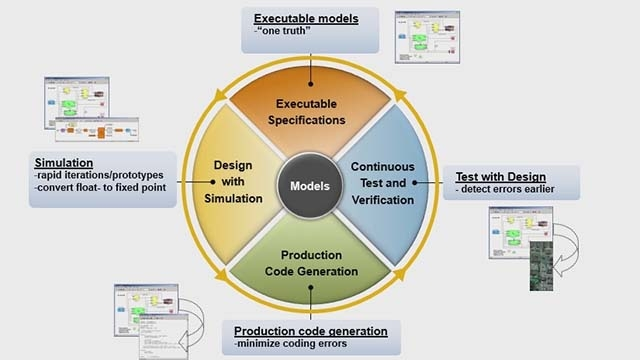 Learn how you can quickly design a new motor control system using Embedded Coder from MathWorks and the C2000 family of microcontrollers from Texas Instruments.