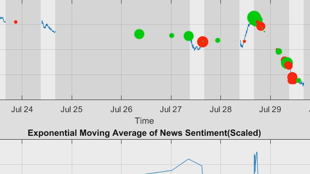 Use MATLAB to analyze news sentiment with data from RavenPack .