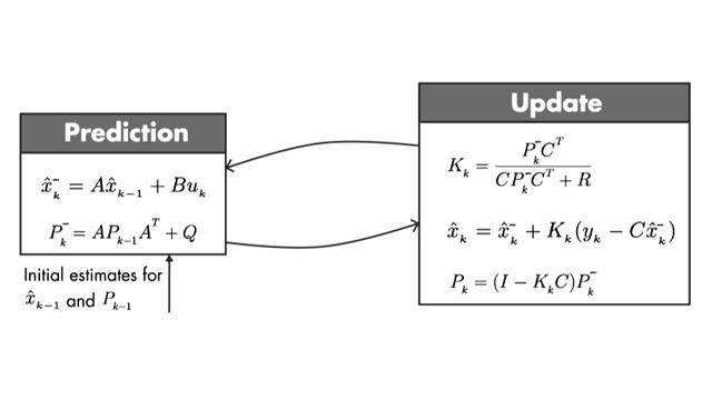 Discover the set of equations you need to implement the Kalman filter algorithm.